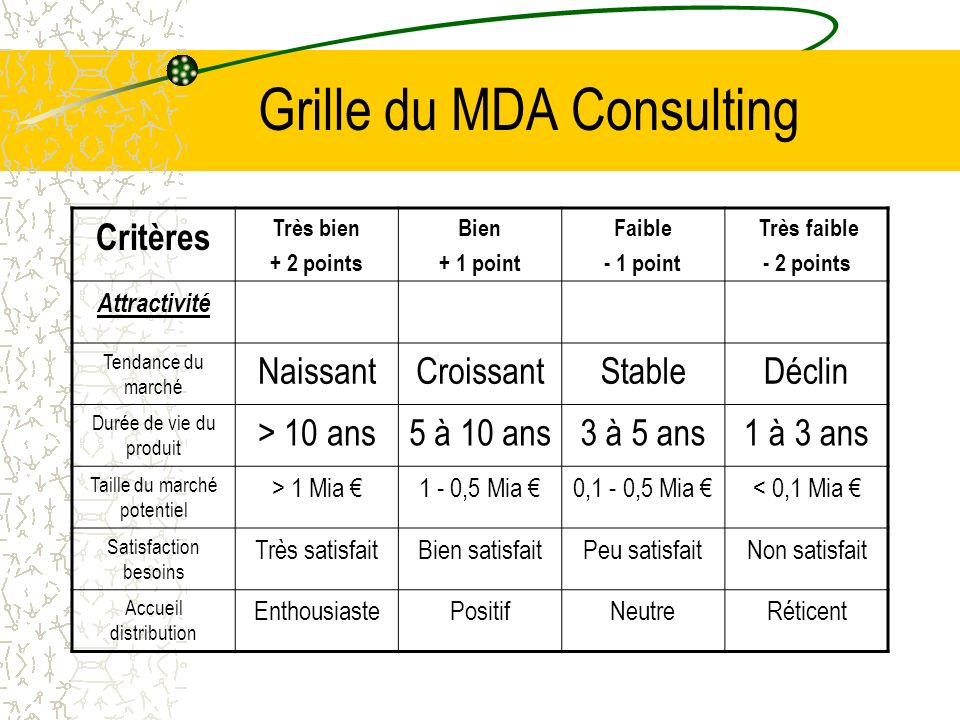 Grille du MDA Consulting
