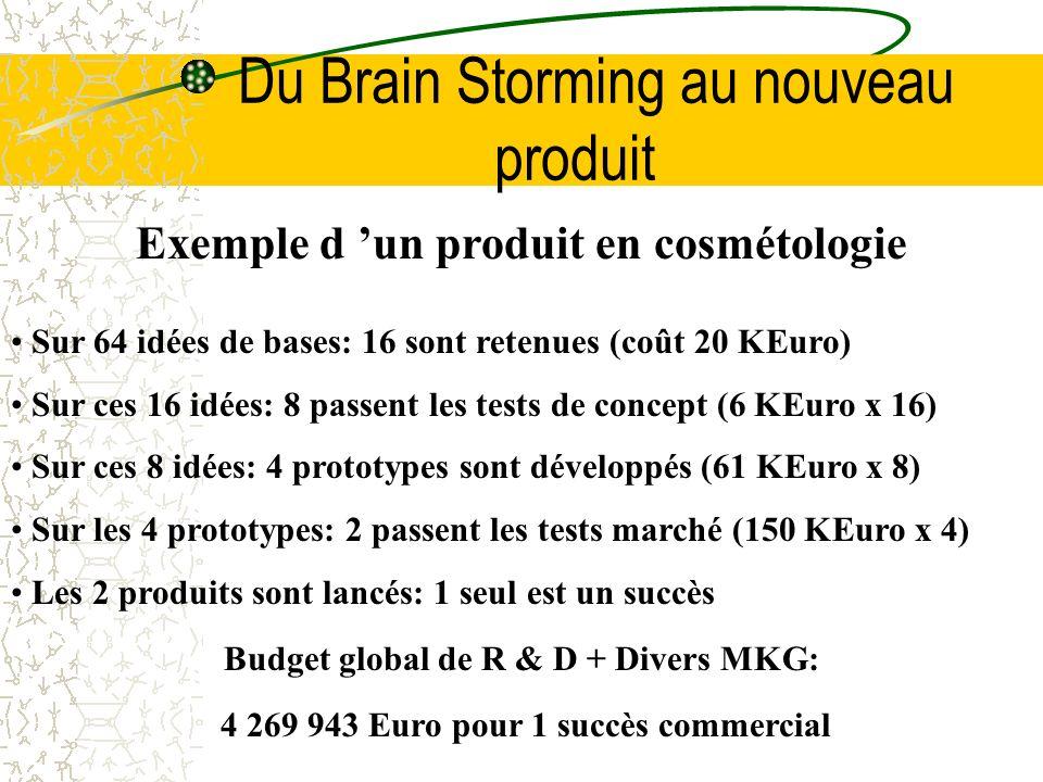 Du Brain Storming au nouveau produit