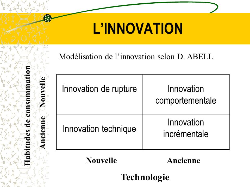 L'INNOVATION Innovation de rupture Innovation comportementale