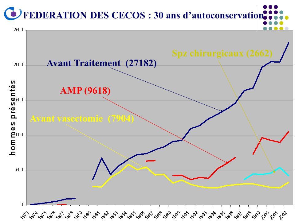 FEDERATION DES CECOS : 30 ans d'autoconservation