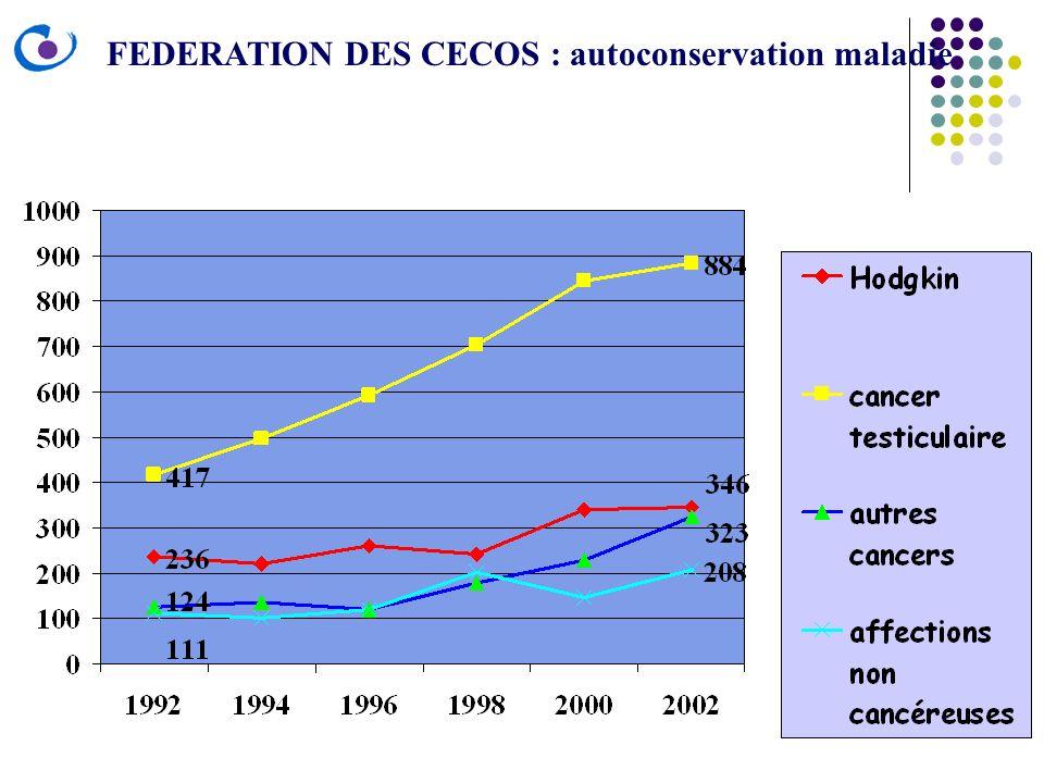 FEDERATION DES CECOS : autoconservation maladie