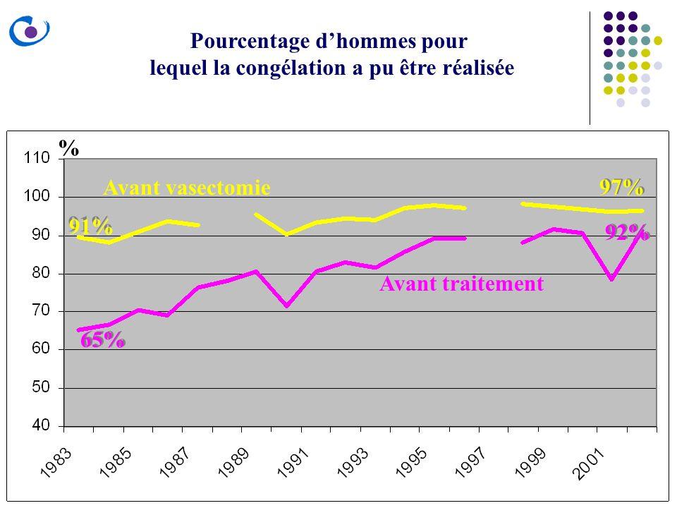 Pourcentage d'hommes pour lequel la congélation a pu être réalisée