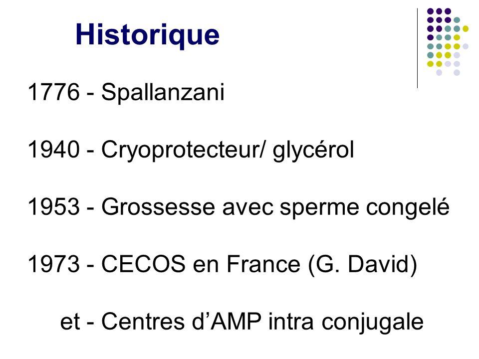 Historique 1776 - Spallanzani 1940 - Cryoprotecteur/ glycérol