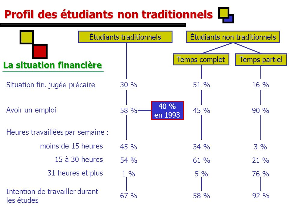 Profil des étudiants non traditionnels