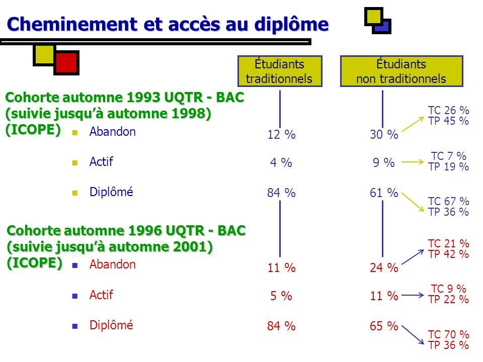 Cheminement et accès au diplôme