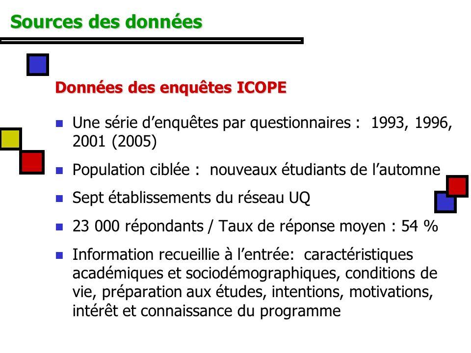 Sources des données Données des enquêtes ICOPE