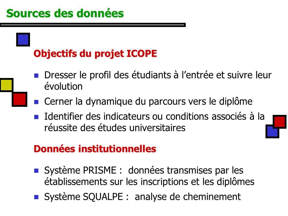 Sources des données Objectifs du projet ICOPE