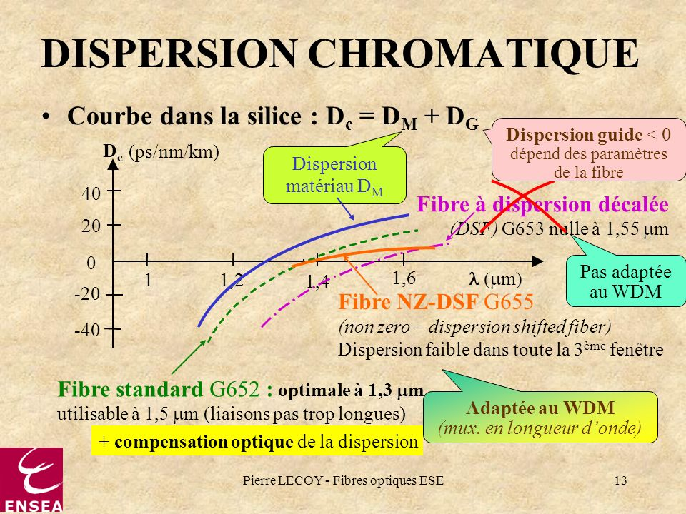 DISPERSION CHROMATIQUE