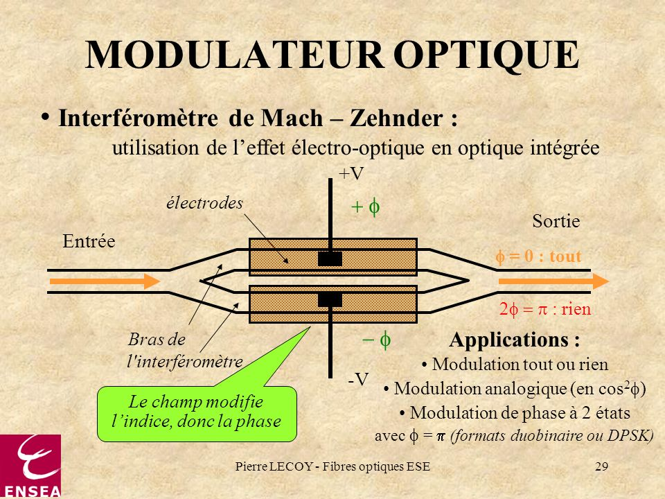 MODULATEUR OPTIQUE Interféromètre de Mach – Zehnder :