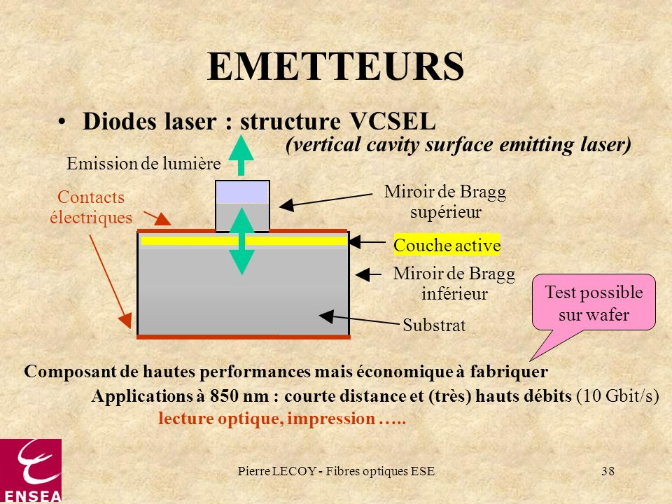 (vertical cavity surface emitting laser)
