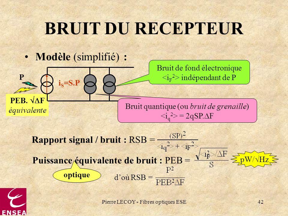 BRUIT DU RECEPTEUR Modèle (simplifié) : Rapport signal / bruit : RSB =