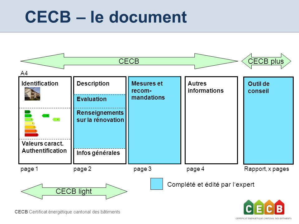 CECB – le document CECB CECB plus CECB light