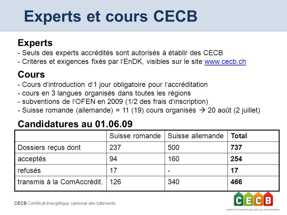 Experts et cours CECB Experts Cours Candidatures au 01.06.09