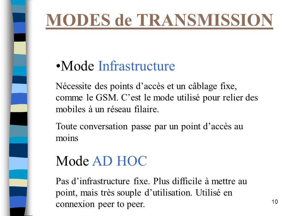 MODES de TRANSMISSION Mode Infrastructure Mode AD HOC