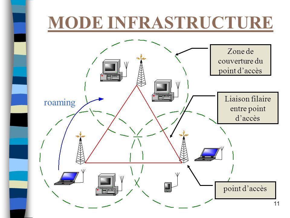 MODE INFRASTRUCTURE roaming Zone de couverture du point d'accès