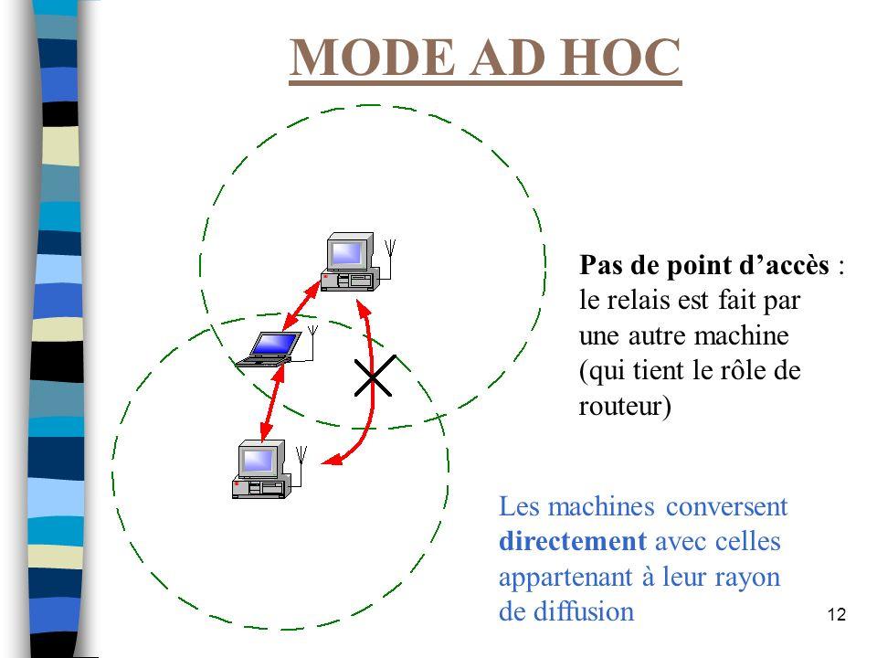 MODE AD HOC Pas de point d'accès : le relais est fait par une autre machine (qui tient le rôle de routeur)