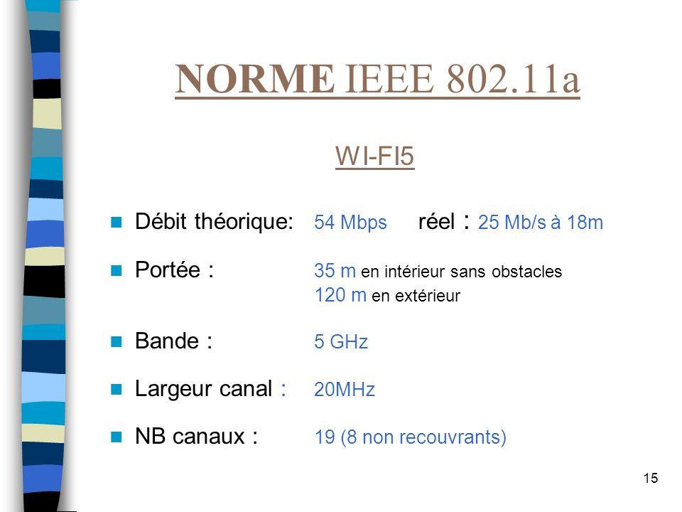 NORME IEEE 802.11a WI-FI5. Débit théorique: 54 Mbps réel : 25 Mb/s à 18m. Portée : 35 m en intérieur sans obstacles.