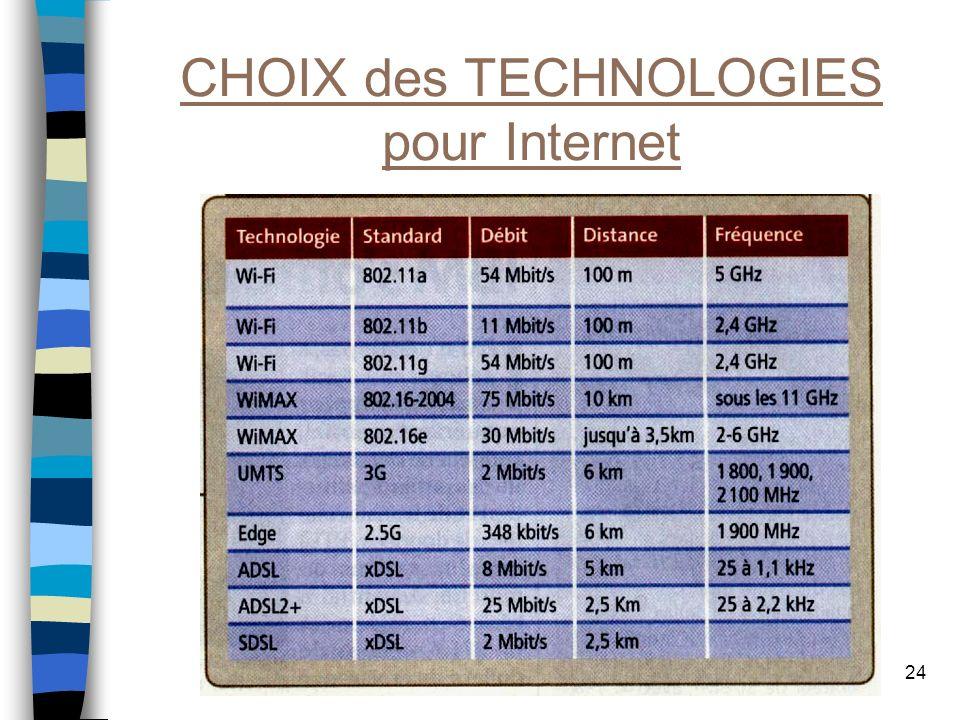 CHOIX des TECHNOLOGIES pour Internet