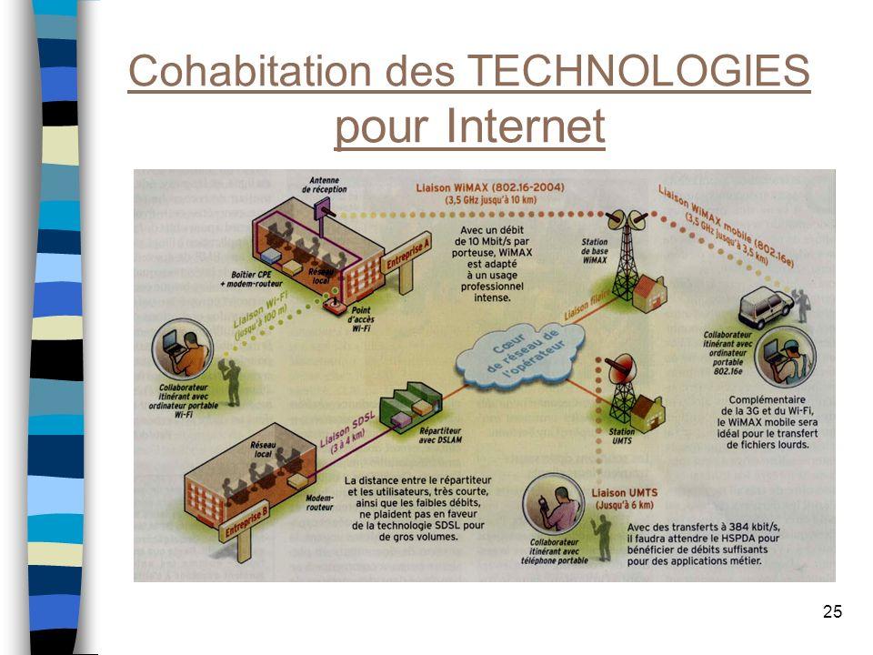 Cohabitation des TECHNOLOGIES pour Internet