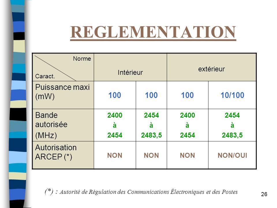REGLEMENTATION Puissance maxi (mW) 100 10/100 Bande autorisée (MHz)
