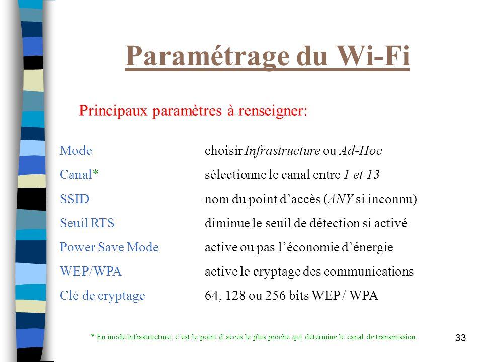 Paramétrage du Wi-Fi Principaux paramètres à renseigner: