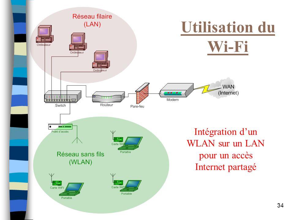 Intégration d'un WLAN sur un LAN pour un accès Internet partagé