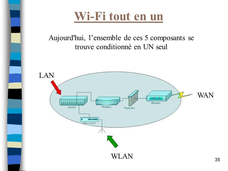 Wi-Fi tout en un Aujourd hui, l'ensemble de ces 5 composants se trouve conditionné en UN seul. LAN.