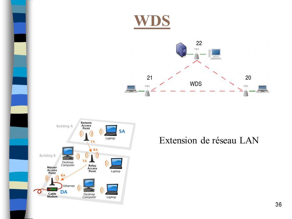Extension de réseau LAN