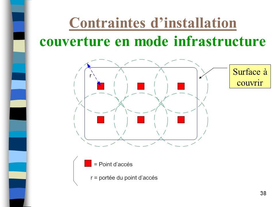 Contraintes d'installation couverture en mode infrastructure