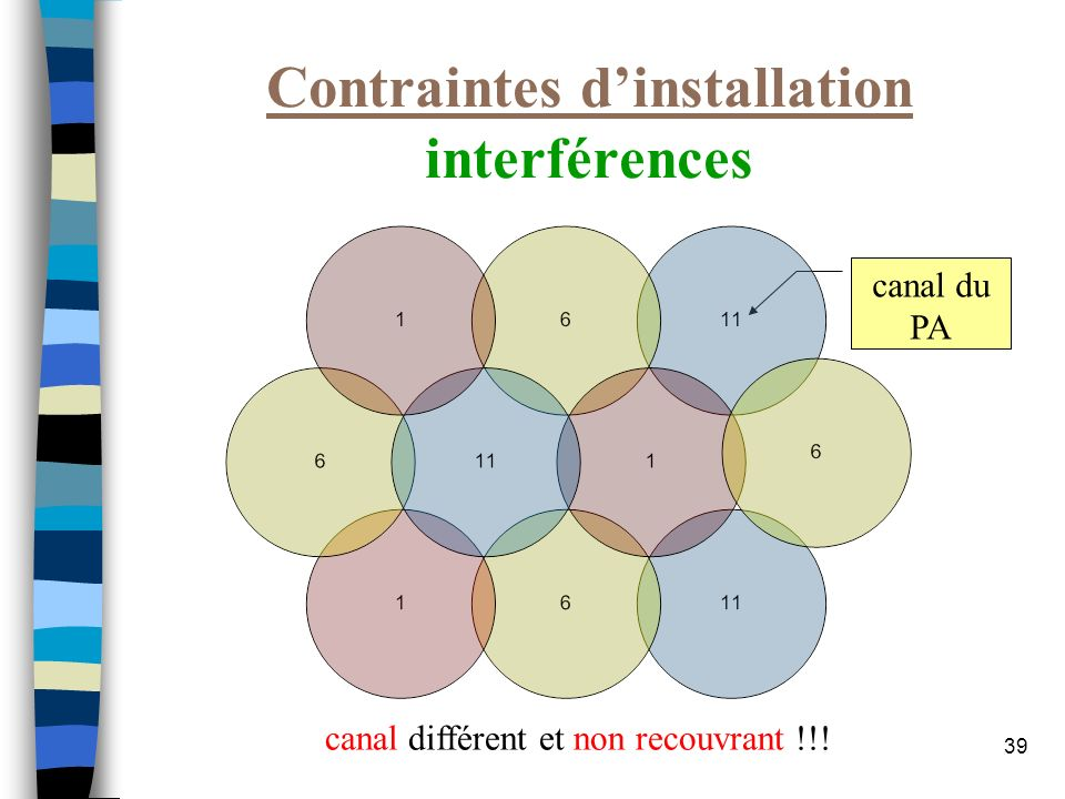 Contraintes d'installation interférences