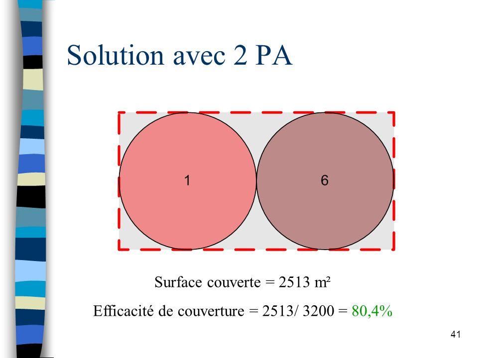 Efficacité de couverture = 2513/ 3200 = 80,4%