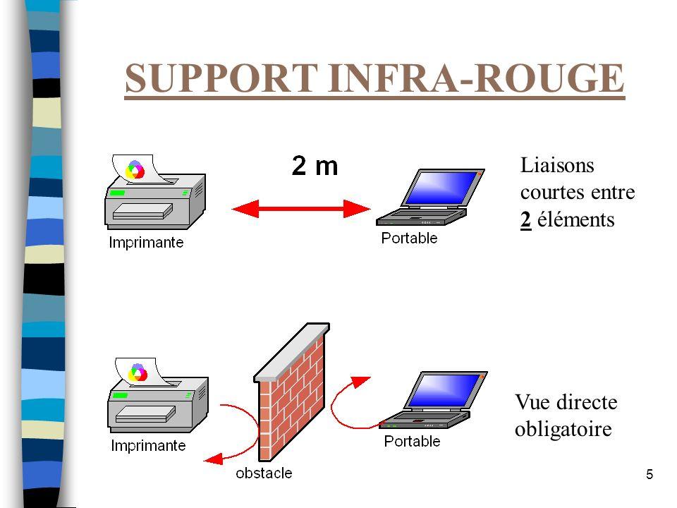 SUPPORT INFRA-ROUGE Liaisons courtes entre 2 éléments