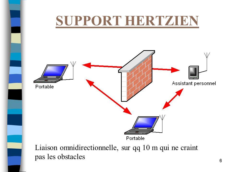 MRIM Nancy JPB SUPPORT HERTZIEN. Liaison omnidirectionnelle, sur qq 10 m qui ne craint pas les obstacles.