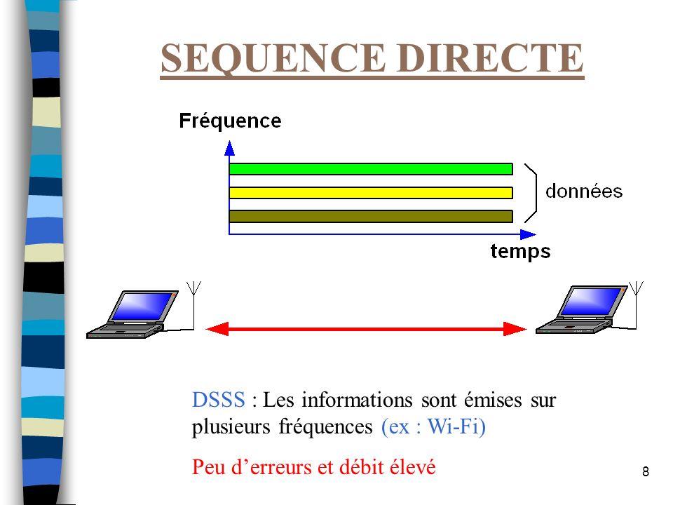 SEQUENCE DIRECTE DSSS : Les informations sont émises sur plusieurs fréquences (ex : Wi-Fi) Peu d'erreurs et débit élevé.
