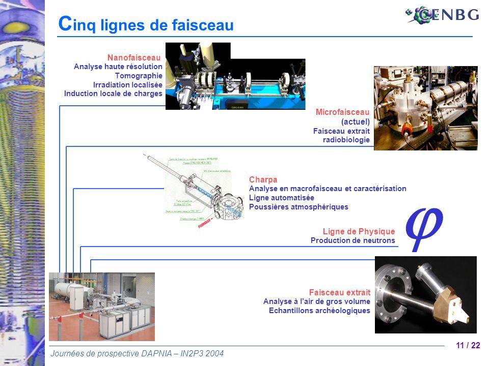 j Cinq lignes de faisceau Nanofaisceau Microfaisceau (actuel) Charpa
