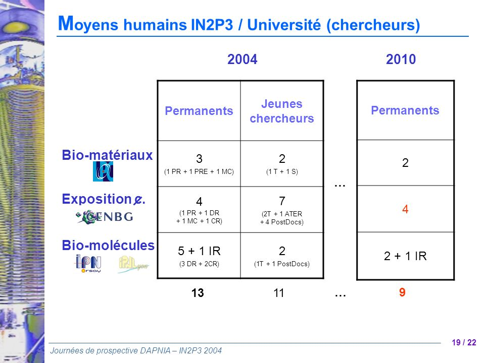 Moyens humains IN2P3 / Université (chercheurs)