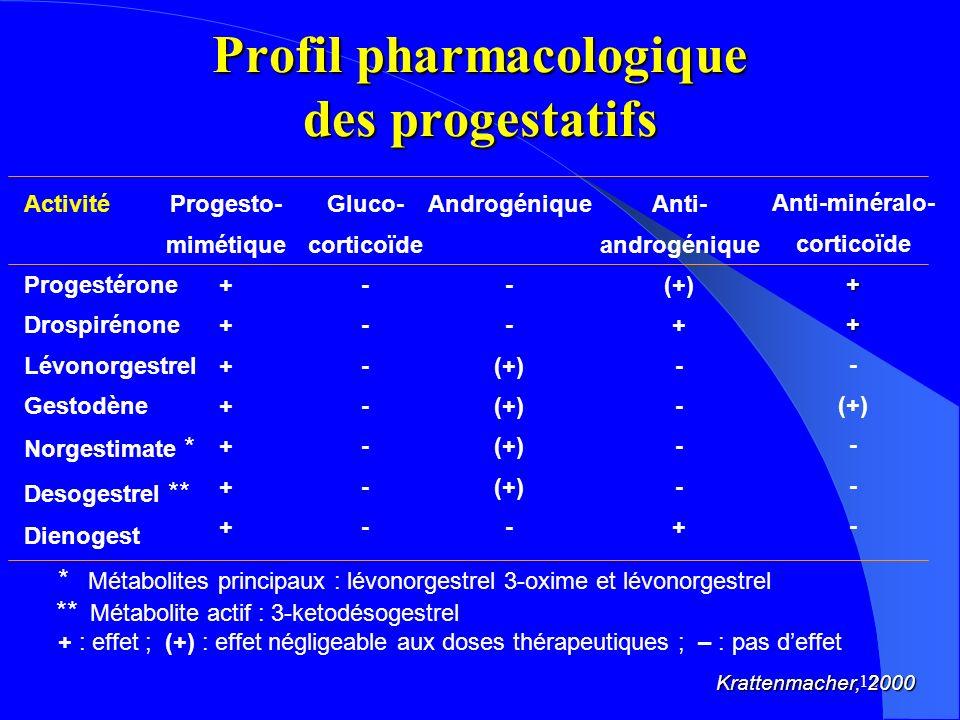 Profil pharmacologique des progestatifs