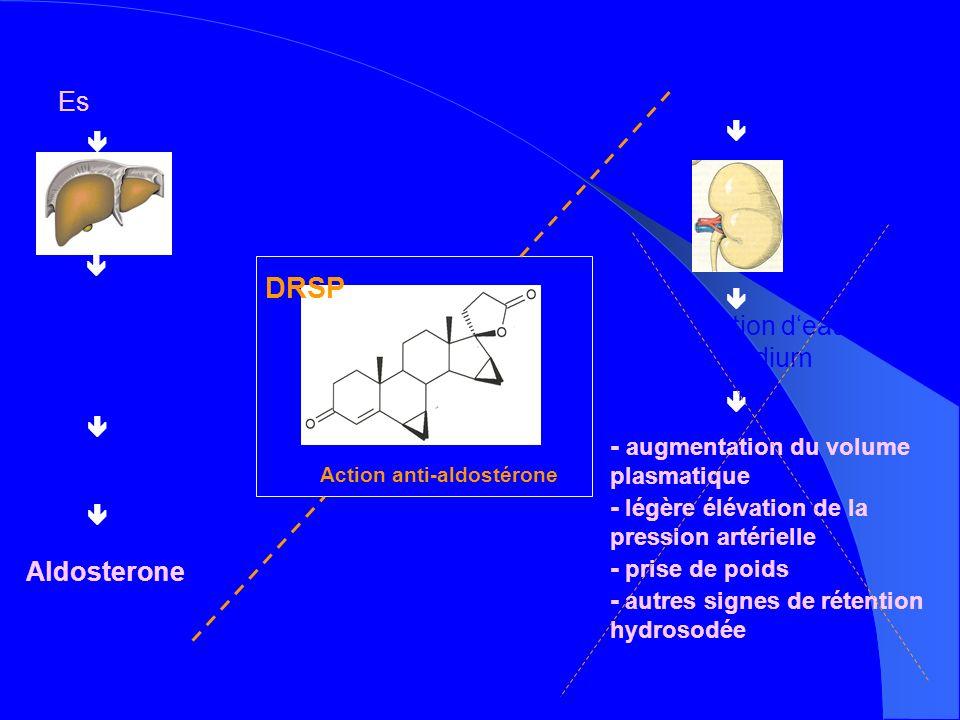 DRSP Estradiol Angiotensinogene Rétention d'eau Angiotensine I