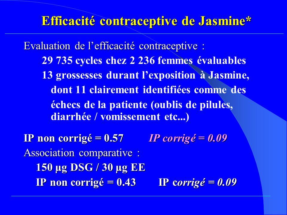 Efficacité contraceptive de Jasmine*