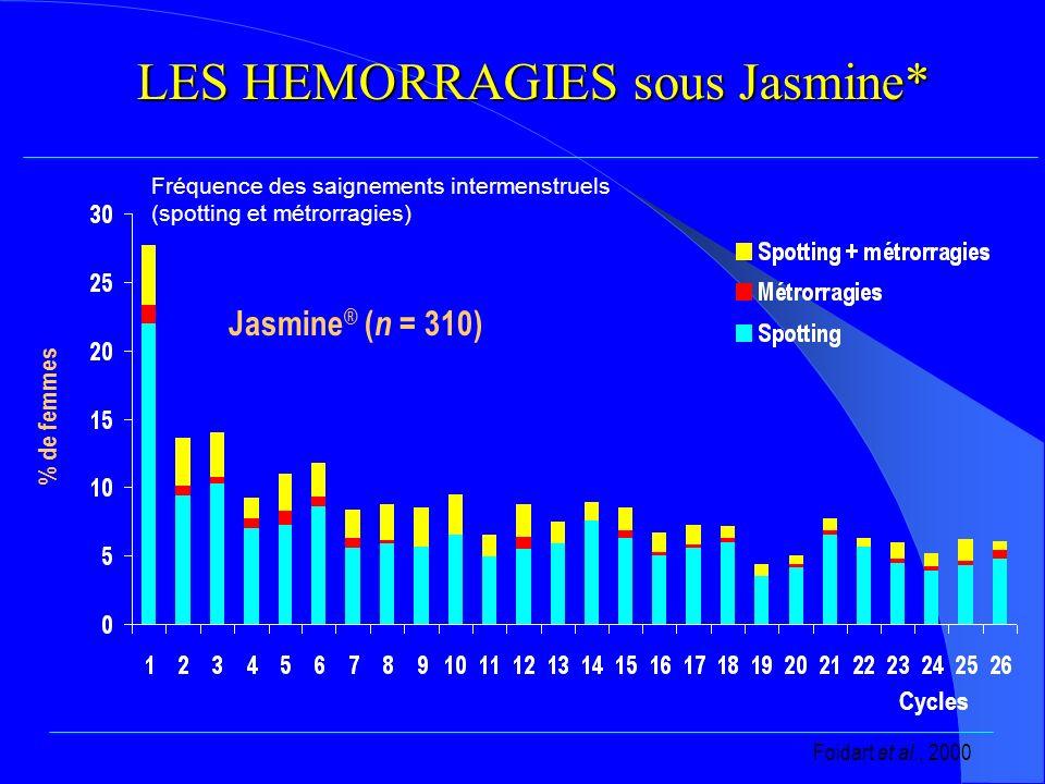 LES HEMORRAGIES sous Jasmine*