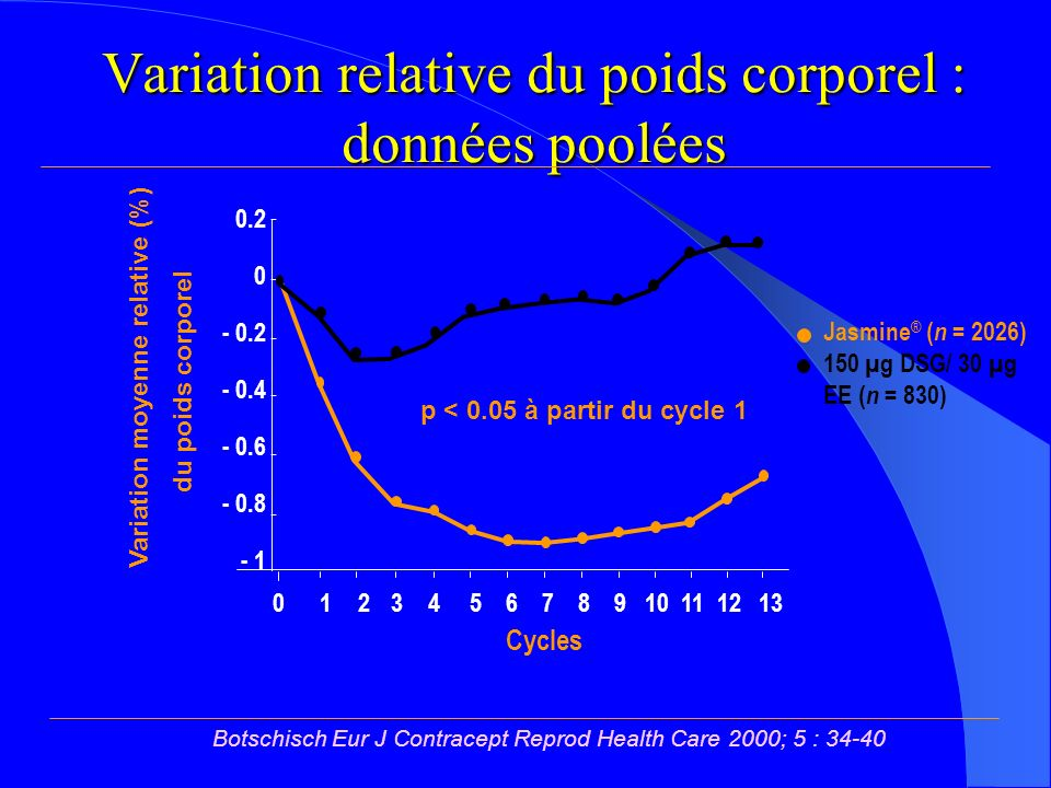 Variation relative du poids corporel : données poolées