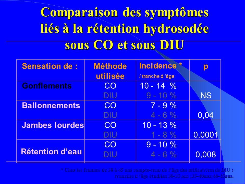 Comparaison des symptômes liés à la rétention hydrosodée sous CO et sous DIU