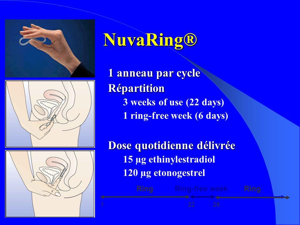 NuvaRing® 1 anneau par cycle Répartition Dose quotidienne délivrée