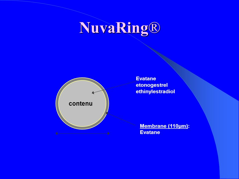NuvaRing® contenu Evatane etonogestrel ethinylestradiol