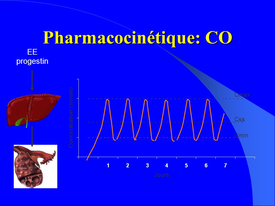 Pharmacocinétique: CO