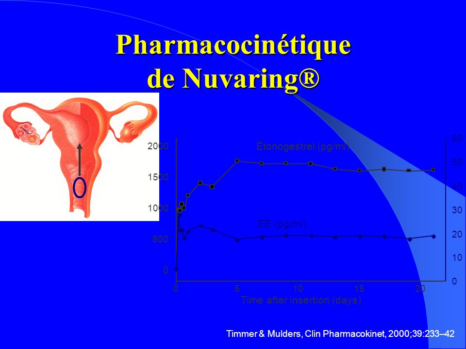 Pharmacocinétique de Nuvaring®