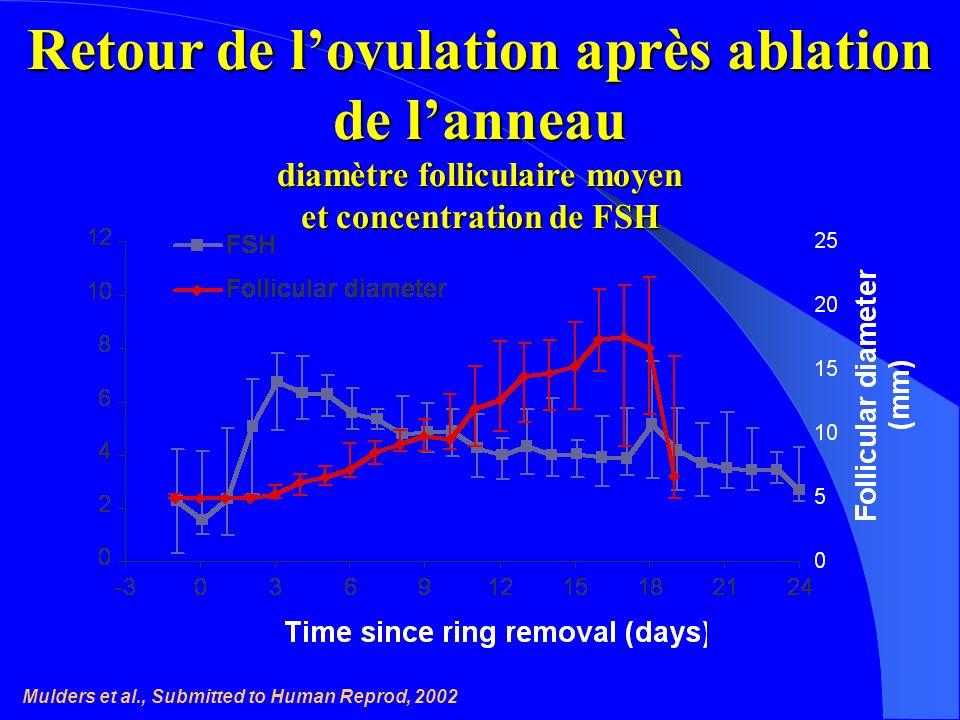 Retour de l'ovulation après ablation de l'anneau diamètre folliculaire moyen et concentration de FSH