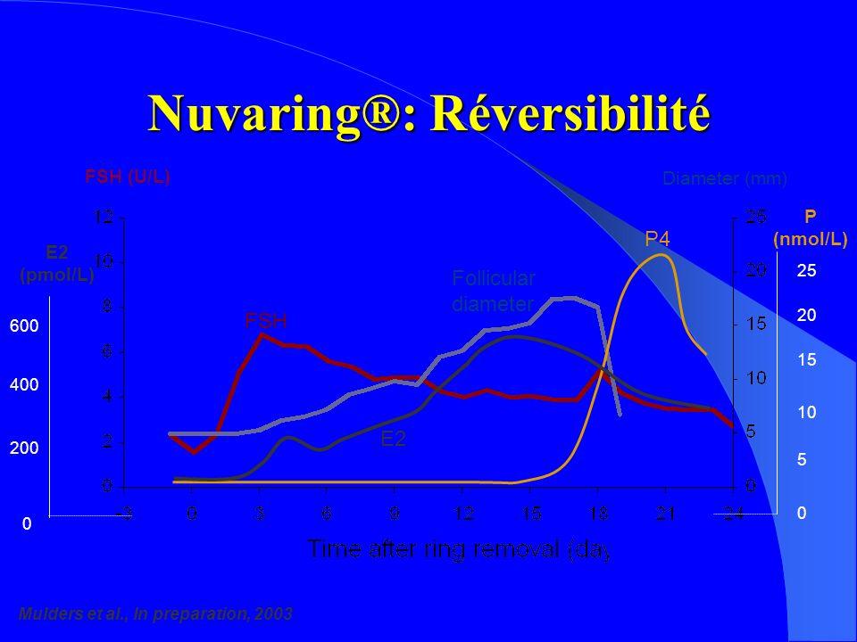 Nuvaring®: Réversibilité