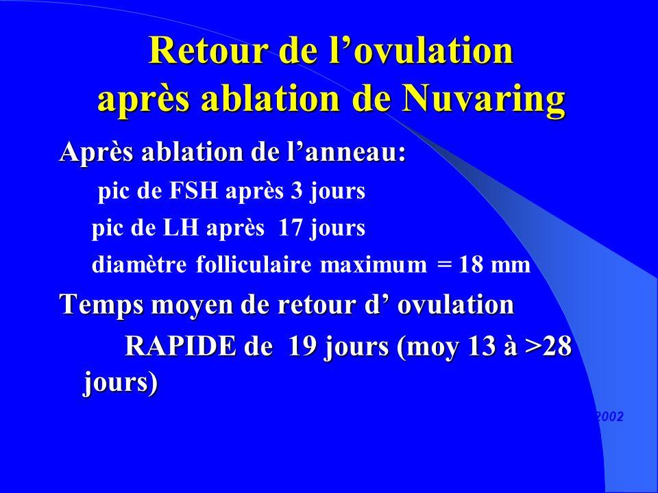 Retour de l'ovulation après ablation de Nuvaring