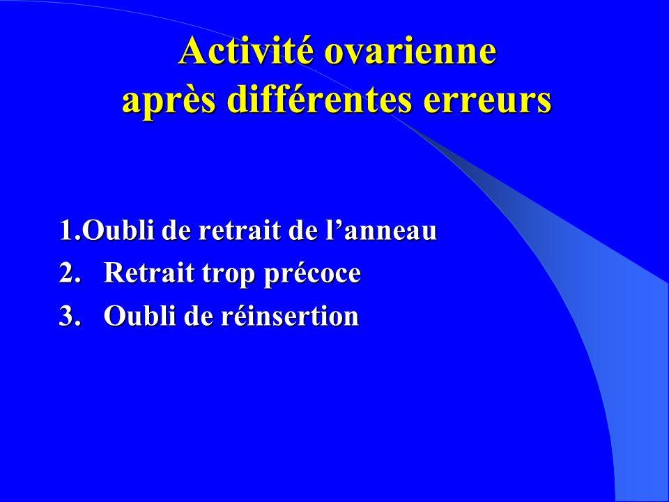 Activité ovarienne après différentes erreurs